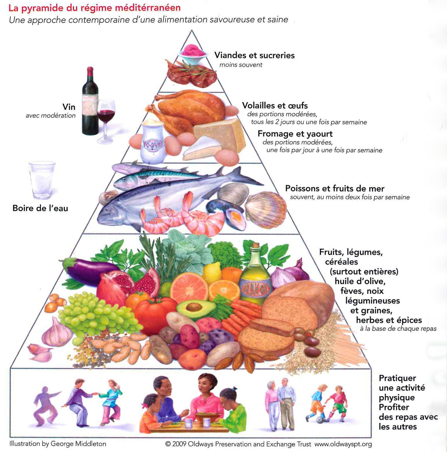 ostéoporose et alimentation